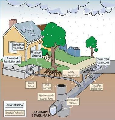 A diagram of how water inflow and infiltration gets into the sewer system. In Southwest Portland, officials are concerned about infiltration -- not inflow.