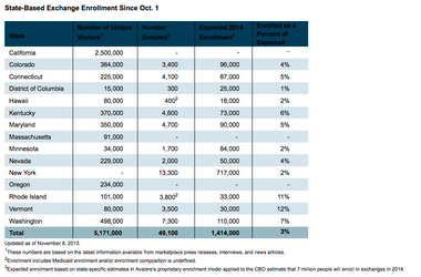 Avalere Health round-up of state-based health exchange enrollment as of Nov. 8