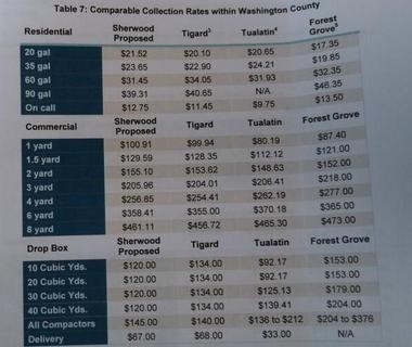 Proposed garbage and recycling rates in Sherwood compared to other Washington County cities from consultant report.