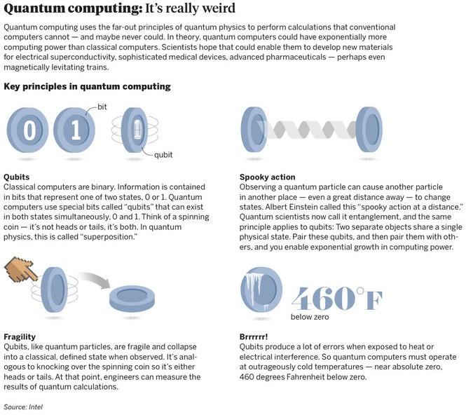 Intel plots a weird, spooky future in quantum computing - oregonlive com