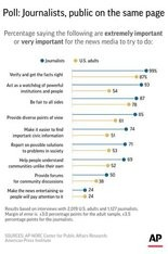 Graphic shows results of AP-NORC/American Press Institute poll on news media practices