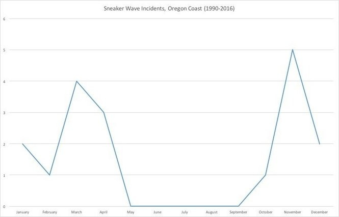 Sneaker wave incidents on the Oregon coast, by month.