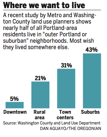 Most metro-area residents want to live in town centers -- places like Hillsboro's Orenco neighborhood that have moderately heavy foot traffic and businesses within walking distance. Dan Aguayo/The Oregonian