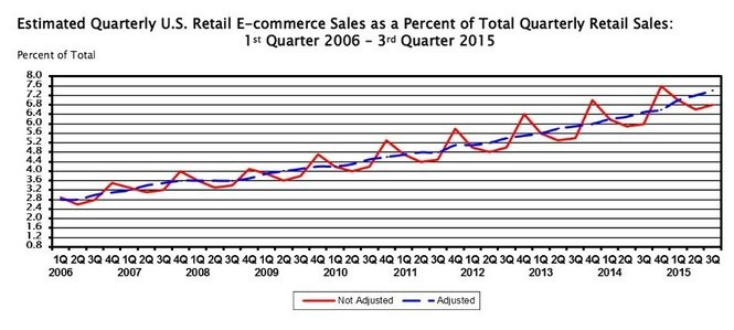 According to the Census Bureau of the Department of Commerce, online sales in the third quarter of 2015 accounted for 7.4 percent of total retail sales. This graph shows ecommerce growth since 2006 (blue line represents seasonally adjusted sales).