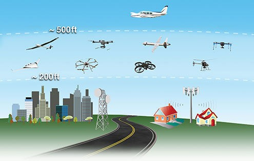 Dubbed the Unmanned Aircraft System Traffic Management (UTM) project, the hope is to designate a section of airspace between 200 and 500 feet for commercial drones and find a way to safely manage the traffic.