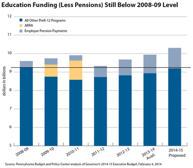 Research by the Pennsylvania Budget & Policy Center