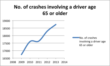 Pennsylvania Department of Transportation provided these statewide statistics on crashes involving older drivers.