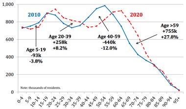 Pennsylvania's population is steadily aging. Between 2010 and 2020, the number of those 65 and older is expected to increase nearly 30 percent.