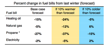 U.S. Energy Information Administration forecast of winter energy prices.