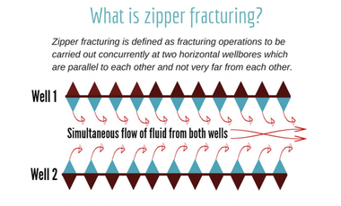 """This PDEP illustration explains what """"zipper fracturing"""" is."""