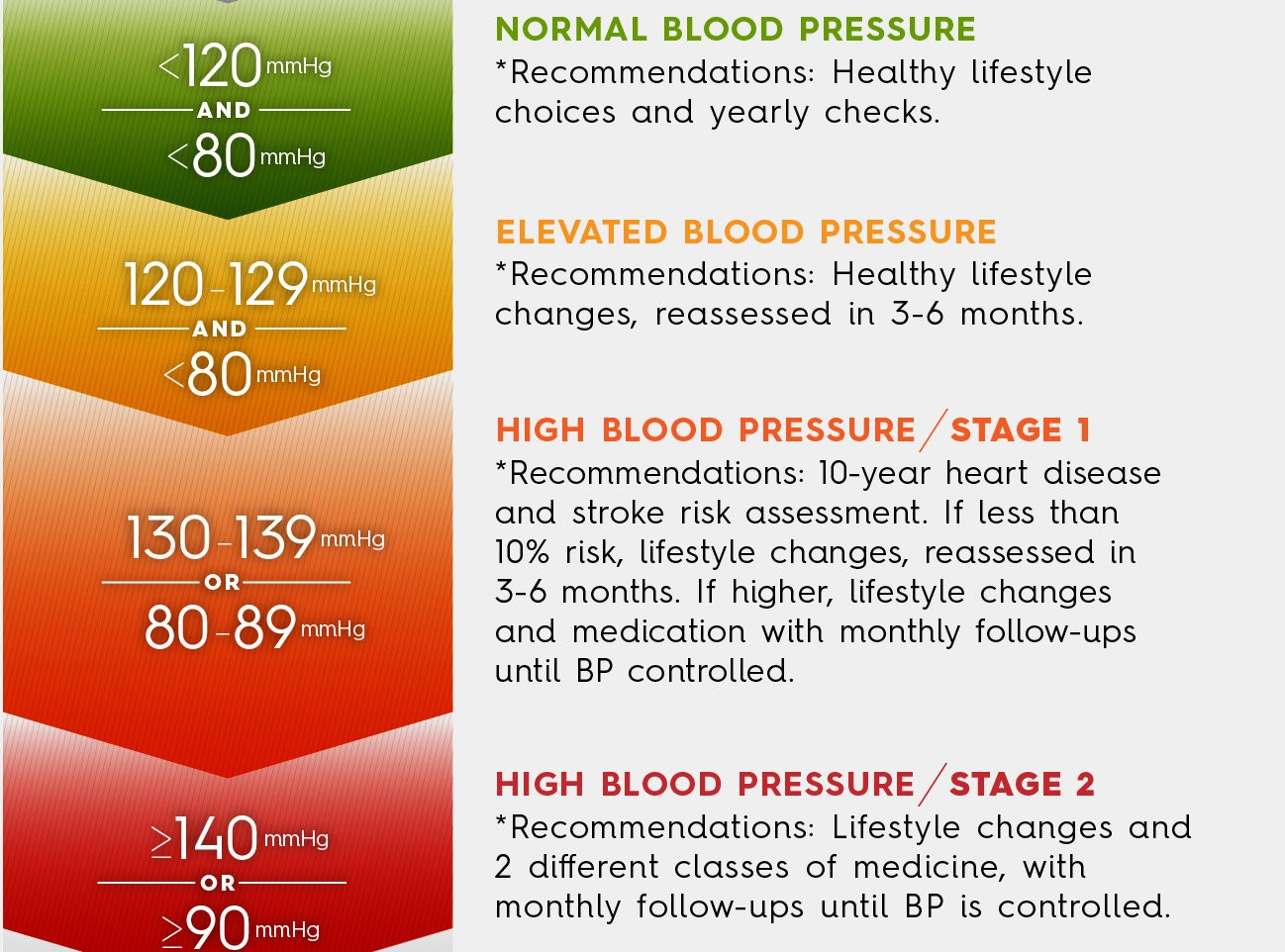 Half Of U S Adults Have High Blood Pressure Under New Guidelines