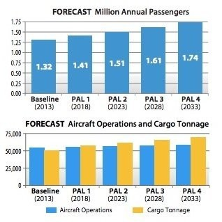 A forecast of future demand at Harrisburg International Airport from the airport's master plan.