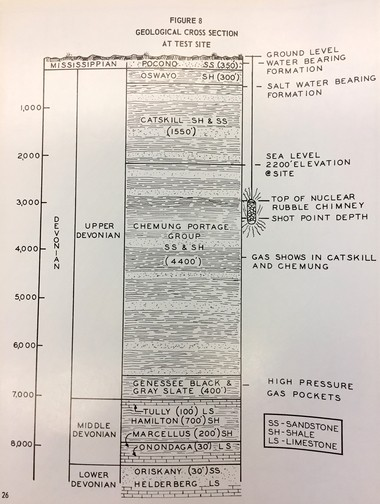 A cross-section of earth and the location of the Project Ketch project.