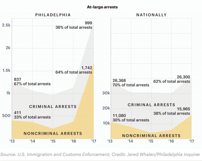 """In 2017, the Philadelphia ICE office made more """"at-large"""" arrests of immigrants without criminal convictions than any of their 23 regional counterparts."""