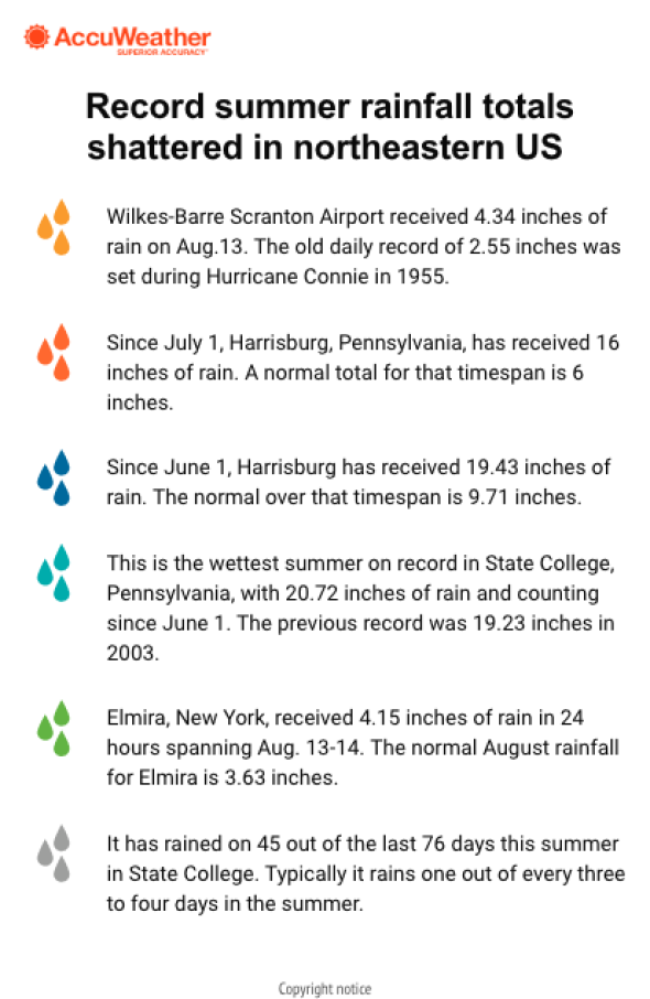 Rainy summer shatters records in Pa  - pennlive com