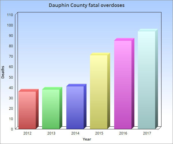Drug overdose deaths in Dauphin County have surged since 2014.