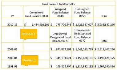 This chart shows the impact Act 1 has had on school districts' savings behavior.