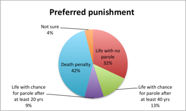 A poll commissioned by York College of Pennsylvania released on Wednesday shows a slight majority of Pennsylvanians prefer life in prison to the death penalty to punish convicted murderers.