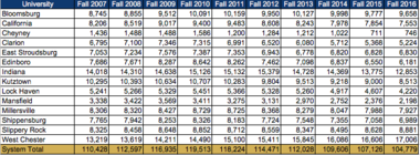 Total enrollment at the 14 state universities has been declining since 2010.