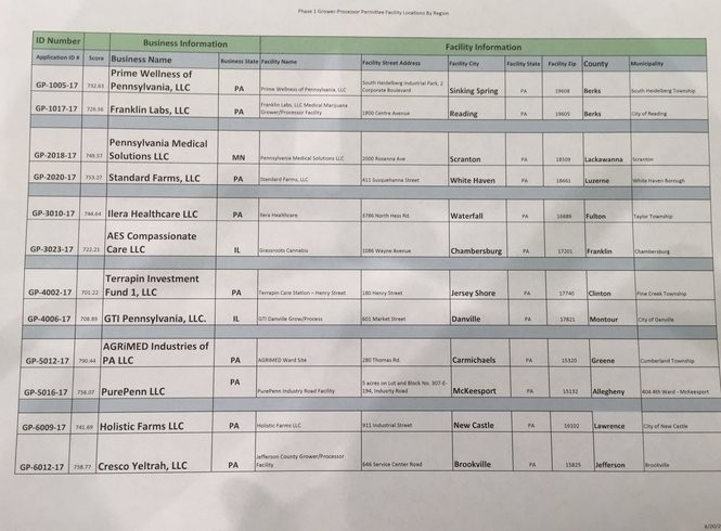 The 12 grower/processor permits that were awarded on Tuesday.
