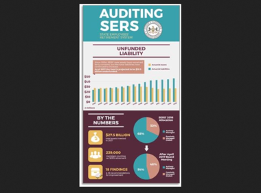 This graphic displays an overview of state Auditor General Eugene DePasquale's audit of the State Employees' Retirement System.