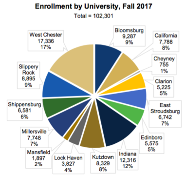 This graphic shows this fall's enrollment at the 14 universities that are part of the State System of Higher Education.