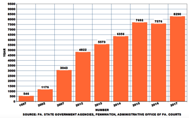 This bar chart shows the growth in the number of six-figure earners in Pennsylvania state government over the years.