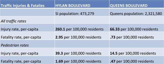 (Data sourced from 2012 to 2015, courtesy of Transportation Alternatives)