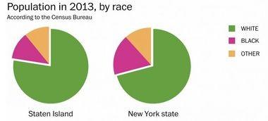 Staten Island demographics by race. (Courtesy/Washington Post)