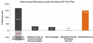 Click to enlarge: Move NY's projected annual revenue. (Image courtesy of Move NY)
