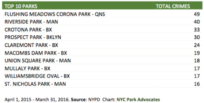 Source: NYC Parks Advocates