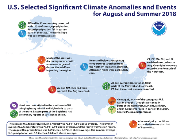 This summer tied with 1934 as the fourth hottest ever in the contiguous United States.
