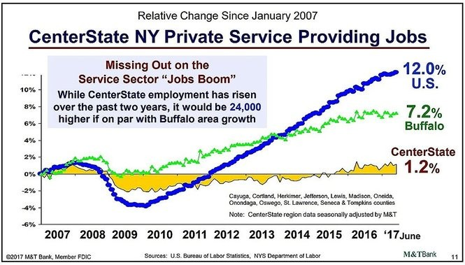 Job growth in Central New York has been trailing the nation as well as Buffalo. (Graphic courtesy of M&T Bank regional economist Gary Keith)