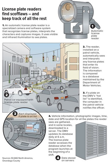This graphic shows how a license plate reader works.