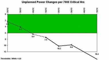 The rate of unplanned power reductions at FitzPatrick nuclear plant in Oswego County has fallen off the chart established by the Nuclear Regulatory Commission to monitor that indicator of plant performance. The number of unplanned power changes per 7,000 hours of operation is one measure of plant stability.
