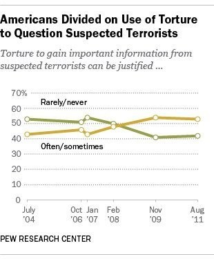 Americans' views of torture in pursuit of information about terrorism have evolved over time.