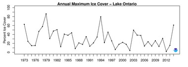 Maximum ice cover for Lake Ontario since 1973.