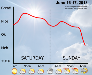 The weekend will start off very nice, but then it will get oppressively hot and humid with a chance for robust thunderstorms.