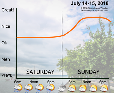 The presence of a few showers on Saturday means Sunday will be the nicer day of the weekend.