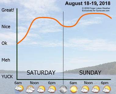 Great weekend weather awaits Central New York - syracuse com