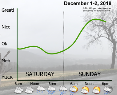 Rain will move into Central New York on Saturday but will lead to a very warm Sunday.