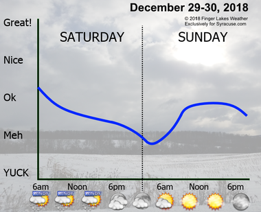 Falling temperatures, wind, and flurries will make Saturday feel worse in the afternoon than the morning. Sunday will be cool, but at least it will be sunny.