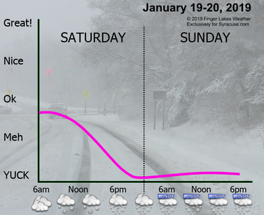 The weather this weekend in Central New York will be brutal with significant amounts of snow, strong winds, bitter cold, and dangerous wind chills.