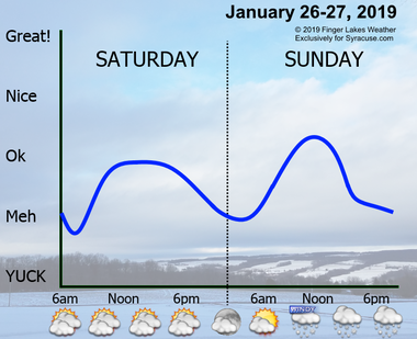 Neither Saturday or Sunday will be too bad weather-wise, but watch for some widespread light snow late Sunday.
