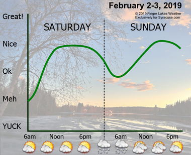 Temperatures will be on the rise this weekend, making for some enjoyable weather.