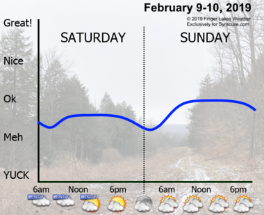 The weather will be quiet and seasonable this weekend in Central New York.