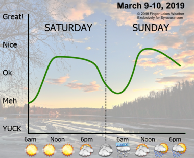 Saturday will be sunny with light winds and near normal temperatures. Sunday will be warmer, but watch for some early morning ice and gusty winds.